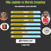 Filip Jagiello vs Marvin Zeegelaar h2h player stats