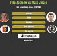 Filip Jagiełło vs Mate Jajalo h2h player stats