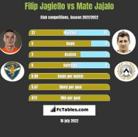 Filip Jagiello vs Mate Jajalo h2h player stats