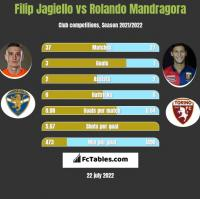 Filip Jagiełło vs Rolando Mandragora h2h player stats