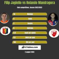 Filip Jagiello vs Rolando Mandragora h2h player stats