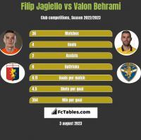 Filip Jagiello vs Valon Behrami h2h player stats