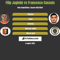 Filip Jagiello vs Francesco Cassata h2h player stats