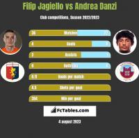 Filip Jagiello vs Andrea Danzi h2h player stats