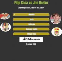 Filip Kasa vs Jan Nosko h2h player stats