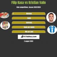 Filip Kasa vs Kristian Vallo h2h player stats