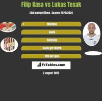 Filip Kasa vs Lukas Tesak h2h player stats