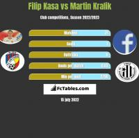 Filip Kasa vs Martin Kralik h2h player stats