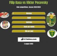 Filip Kasa vs Viktor Pecovsky h2h player stats
