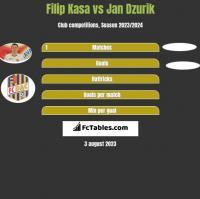 Filip Kasa vs Jan Dzurik h2h player stats
