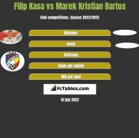 Filip Kasa vs Marek Kristian Bartos h2h player stats