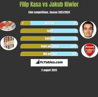 Filip Kasa vs Jakub Kiwior h2h player stats