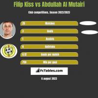 Filip Kiss vs Abdullah Al Mutairi h2h player stats
