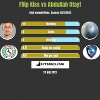 Filip Kiss vs Abdullah Otayf h2h player stats
