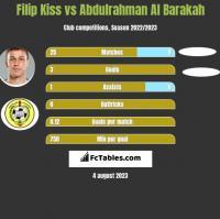 Filip Kiss vs Abdulrahman Al Barakah h2h player stats