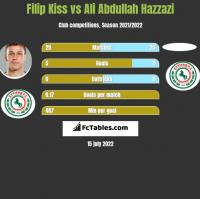 Filip Kiss vs Ali Abdullah Hazzazi h2h player stats
