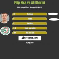 Filip Kiss vs Ali Kharmi h2h player stats