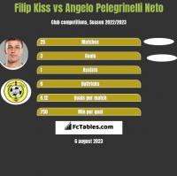 Filip Kiss vs Angelo Pelegrinelli Neto h2h player stats