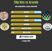 Filip Kiss vs Arsenio h2h player stats