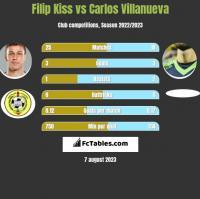 Filip Kiss vs Carlos Villanueva h2h player stats