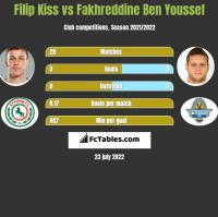 Filip Kiss vs Fakhreddine Ben Youssef h2h player stats