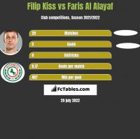 Filip Kiss vs Faris Al Alayaf h2h player stats
