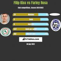 Filip Kiss vs Farley Rosa h2h player stats