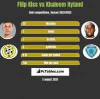 Filip Kiss vs Khaleem Hyland h2h player stats