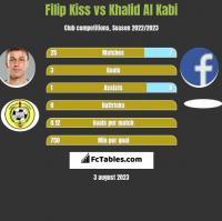 Filip Kiss vs Khalid Al Kabi h2h player stats