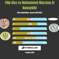 Filip Kiss vs Mohammed Marzouq Al Kuwaykibi h2h player stats