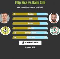 Filip Kiss vs Naim Sliti h2h player stats