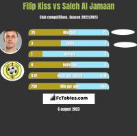 Filip Kiss vs Saleh Al Jamaan h2h player stats