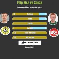 Filip Kiss vs Souza h2h player stats