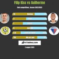 Filip Kiss vs Guilherme h2h player stats