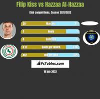Filip Kiss vs Hazzaa Al-Hazzaa h2h player stats