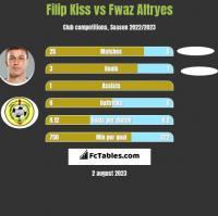 Filip Kiss vs Fwaz Altryes h2h player stats