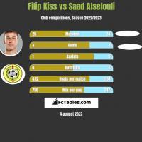 Filip Kiss vs Saad Alselouli h2h player stats