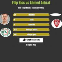 Filip Kiss vs Ahmed Ashraf h2h player stats