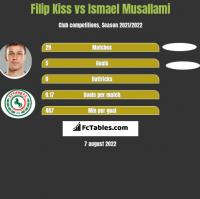 Filip Kiss vs Ismael Musallami h2h player stats