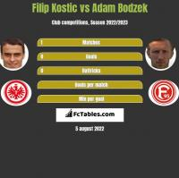 Filip Kostic vs Adam Bodzek h2h player stats
