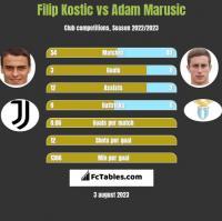 Filip Kostic vs Adam Marusic h2h player stats
