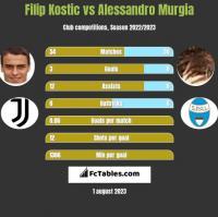 Filip Kostic vs Alessandro Murgia h2h player stats
