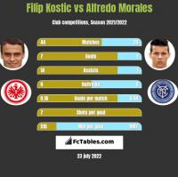 Filip Kostic vs Alfredo Morales h2h player stats