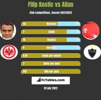 Filip Kostic vs Allan h2h player stats