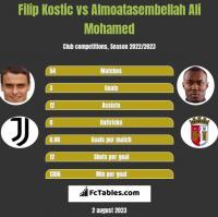 Filip Kostic vs Almoatasembellah Ali Mohamed h2h player stats