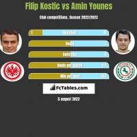 Filip Kostic vs Amin Younes h2h player stats