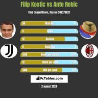 Filip Kostic vs Ante Rebic h2h player stats