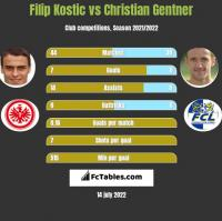 Filip Kostic vs Christian Gentner h2h player stats