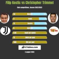 Filip Kostic vs Christopher Trimmel h2h player stats