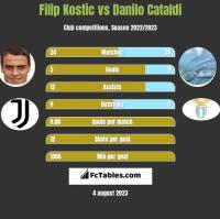Filip Kostic vs Danilo Cataldi h2h player stats